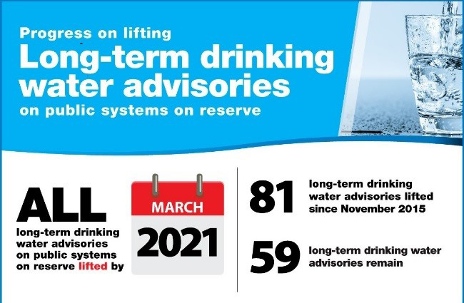 Long-term drinking water advisories