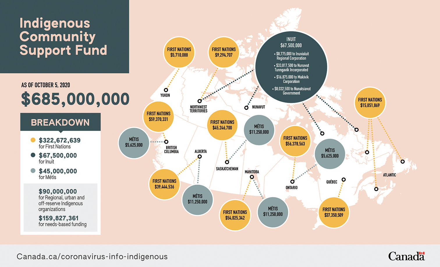Indigenous Community Support Fund