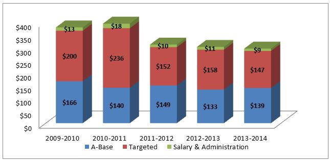 Graph 4.1: 5-Year Funding Trend – Water & Wastewater