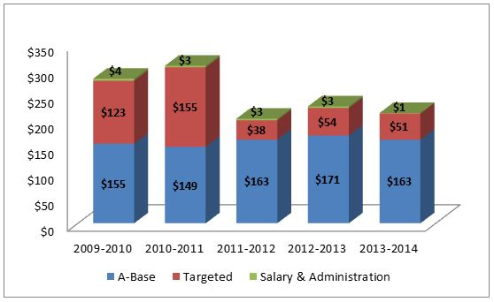 Graph 5.1: 5-Year Funding Trend – Educational Facilities