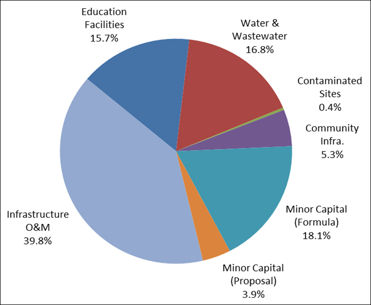 Federal Spending Pie Chart Canada - Your tax dollar 2013